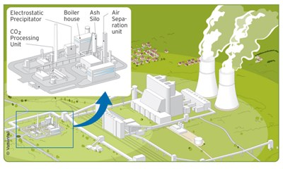 The pilot project shown next to the larger power plant at Schwarze Pumpe